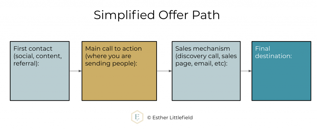 Simplified Offer Path Visual